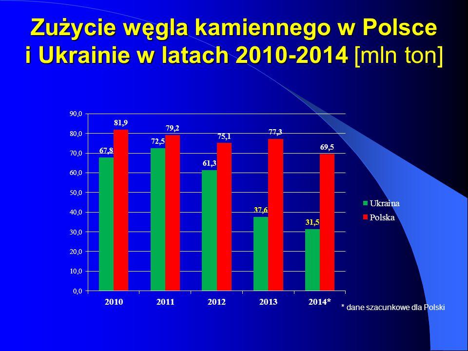 Zużycie węgla kamiennego w Polsce i Ukrainie w latach 2010-2014 [mln ton]